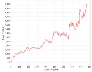 Grafico storico profitti su GiocoDigitale (Sharkscope.com)