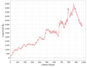 Grafico profitti (Sharkscope.com)