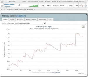 Le statistiche nei tornei di poker di M0nkeyHunter